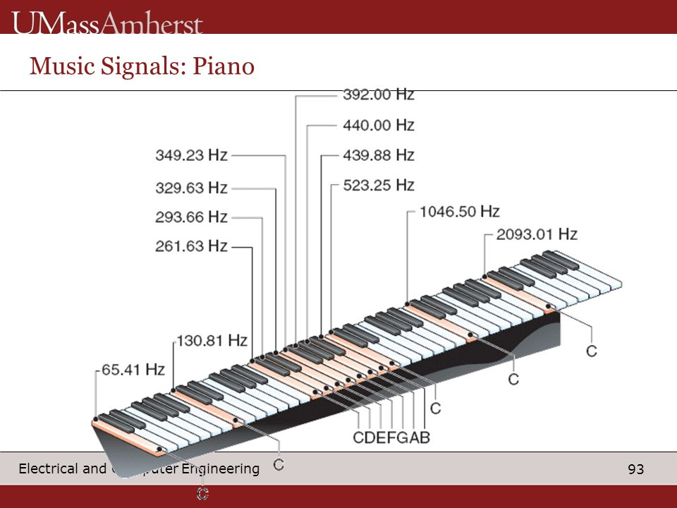 Music Signals: Piano