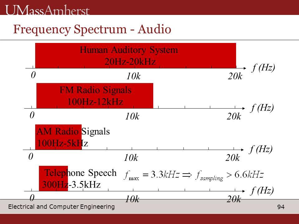 Frequency Spectrum - Audio