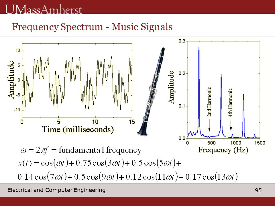Frequency Spectrum - Music Signals