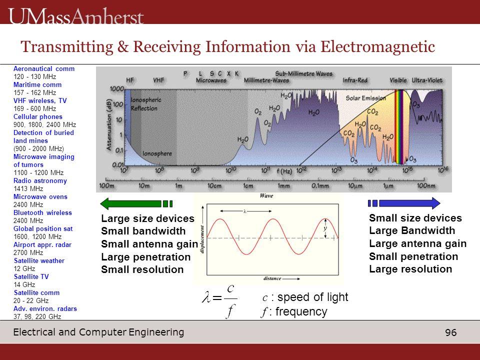 Transmitting & Receiving Information via Electromagnetic