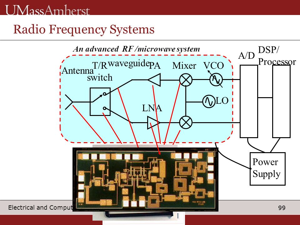 Radio Frequency Systems