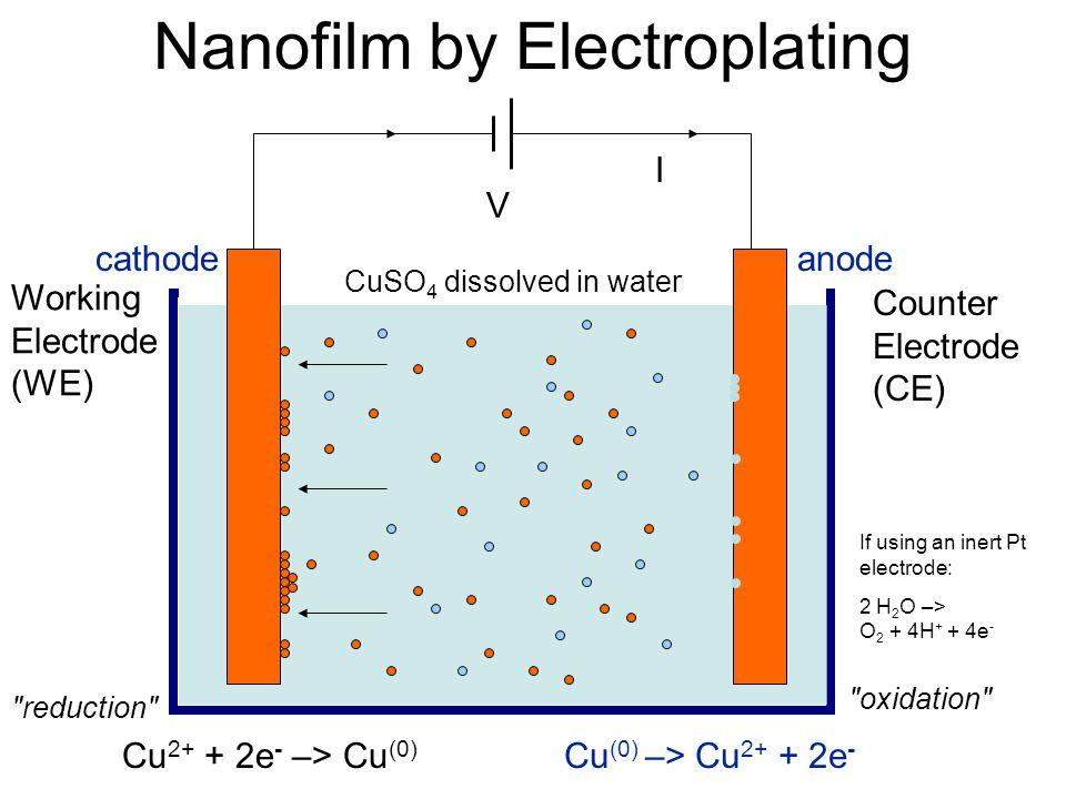 Nanofilm by Electroplating