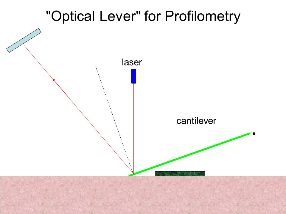 Optical Lever for Profilometry