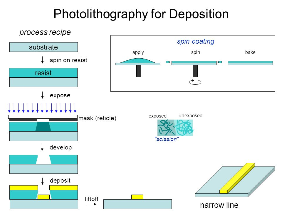 Photolithography for Deposition