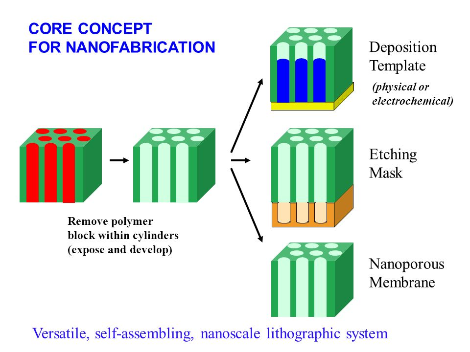 Versatile, self-assembling, nanoscale lithographic system
