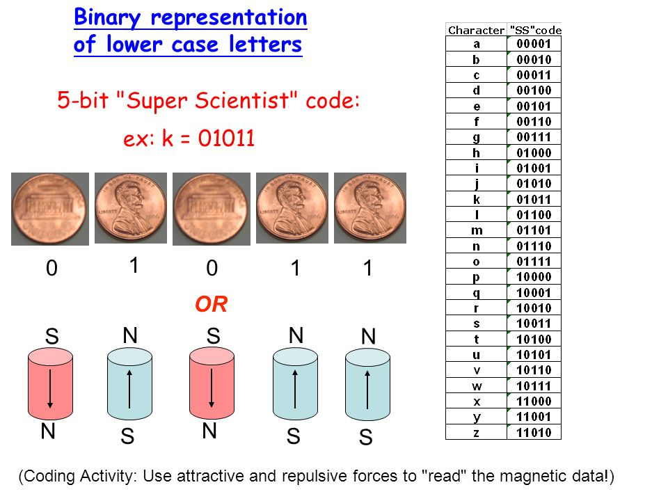 Binary representation of lower case letters