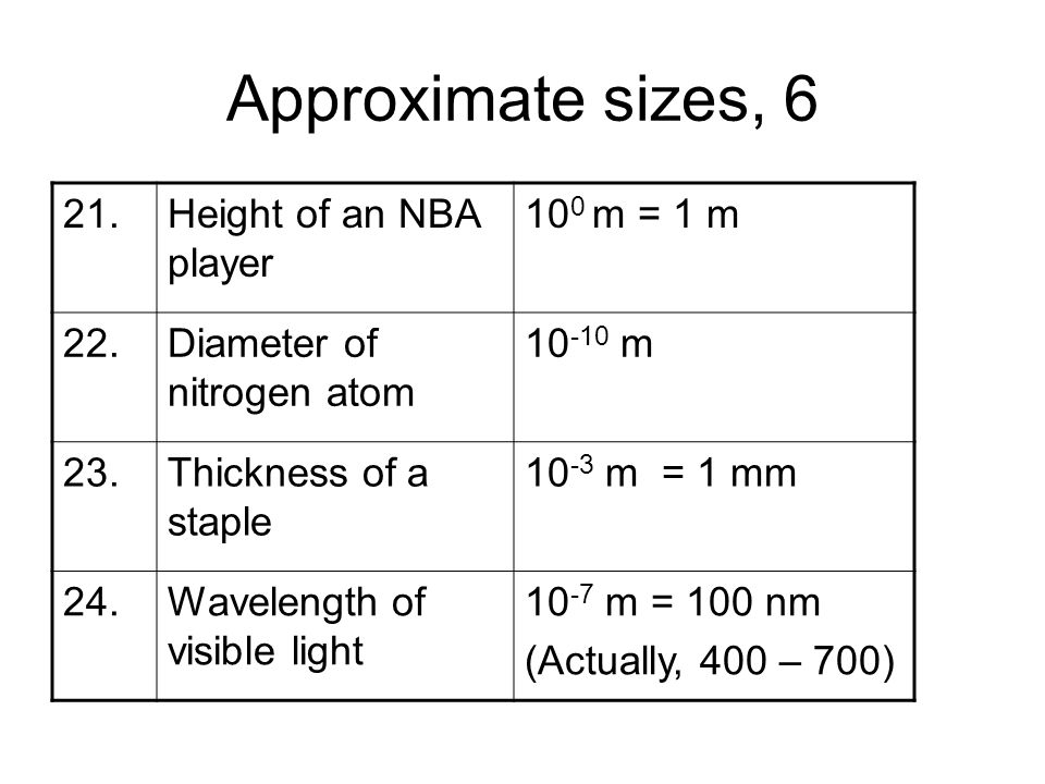 Approximate sizes, Height of an NBA player 100 m = 1 m 22.