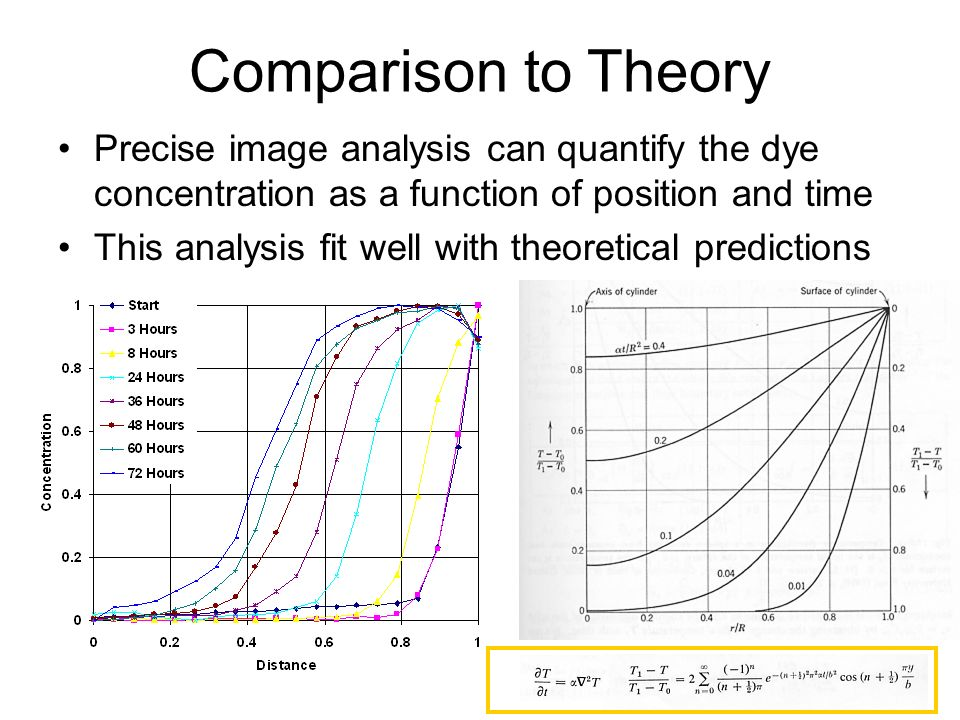 Comparison to Theory Precise image analysis can quantify the dye concentration as a function of position and time.