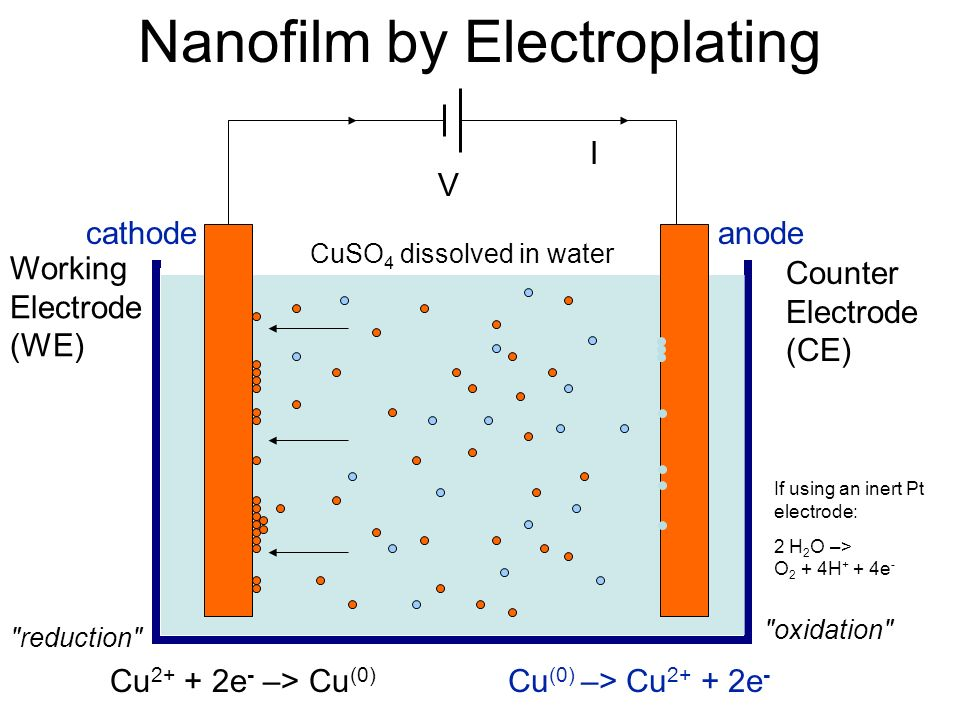 Nanofilm by Electroplating