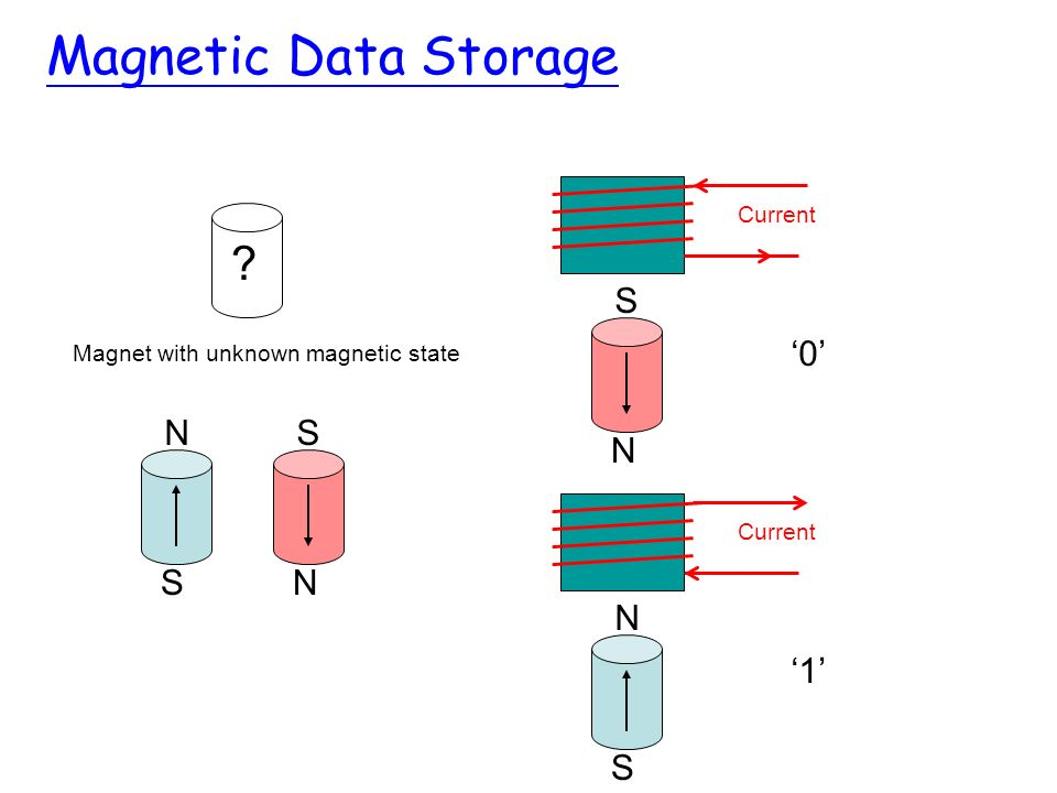Magnetic Data Storage N S '0' N S S N S N '1' Current