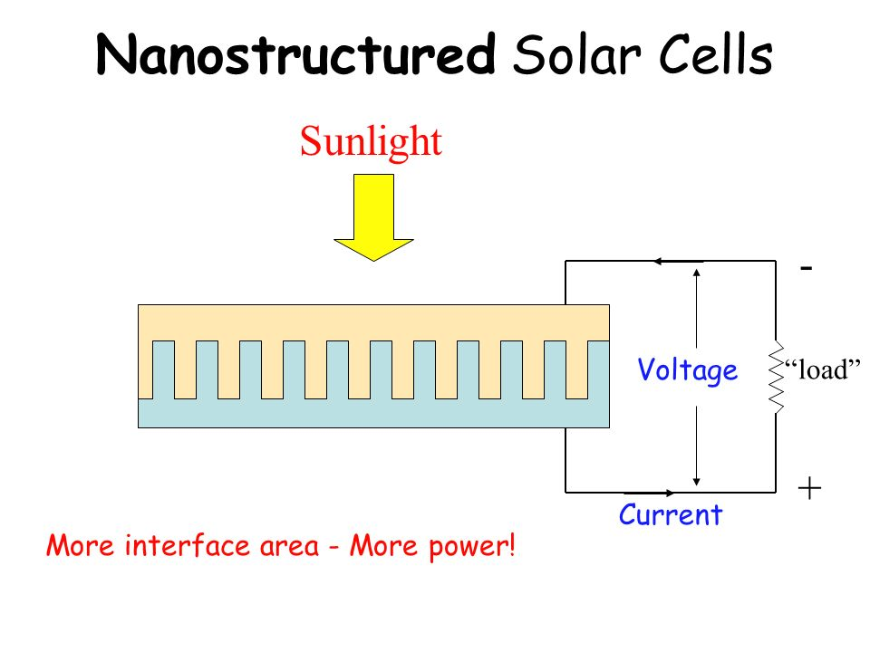 Nanostructured Solar Cells