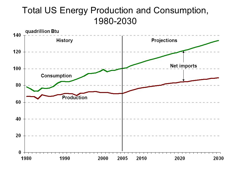 Total US Energy Production and Consumption, 1980-2030