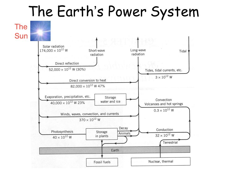 The Earth's Power System