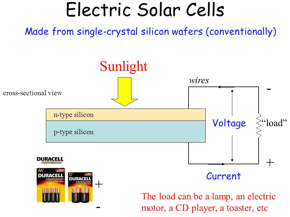 Electric Solar Cells Sunlight - + + -