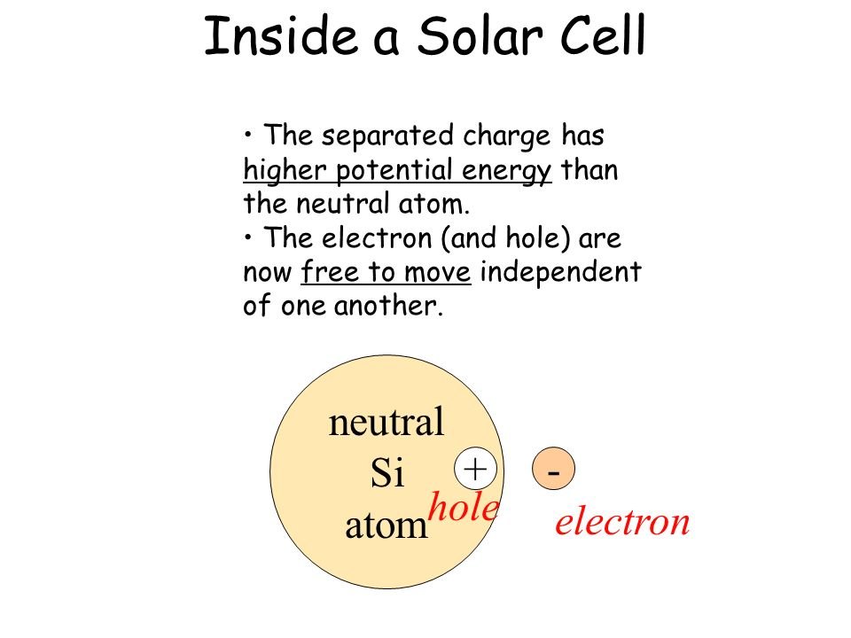 Inside a Solar Cell light neutral Si atom + - electron hole