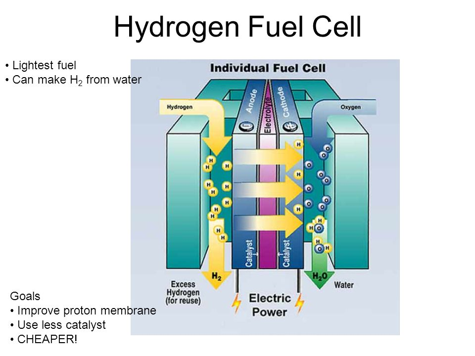 Hydrogen Fuel Cell • Lightest fuel • Can make H2 from water Goals