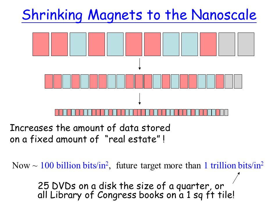 Shrinking Magnets to the Nanoscale