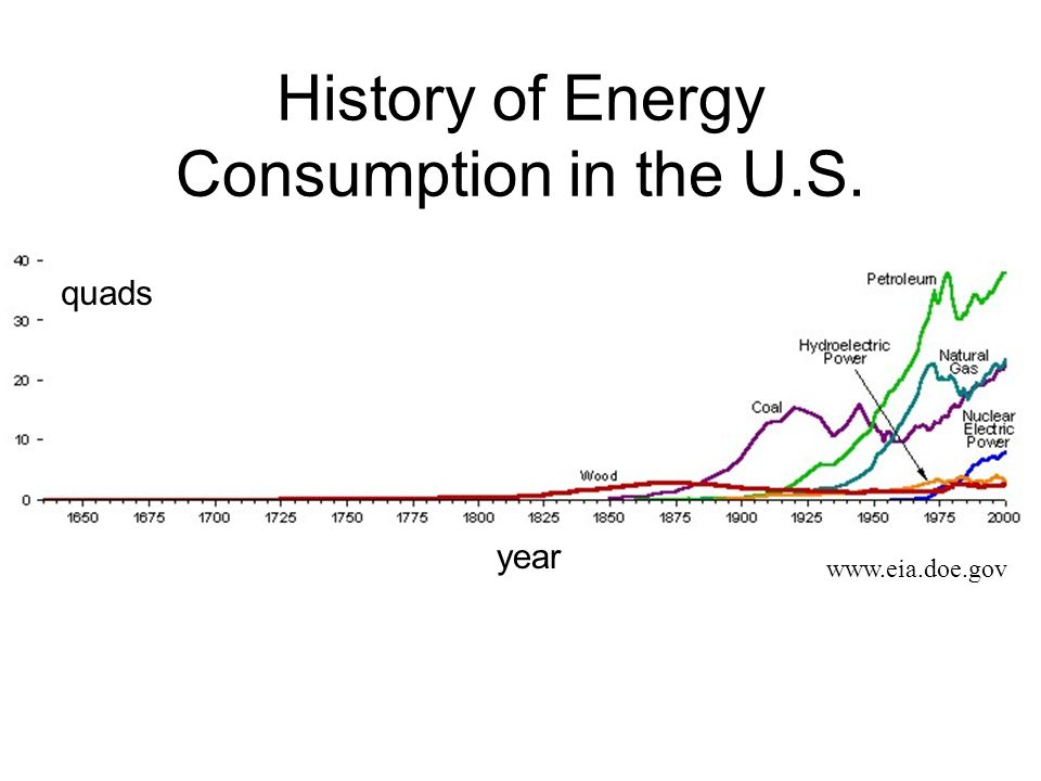 History of Energy Consumption in the U.S.