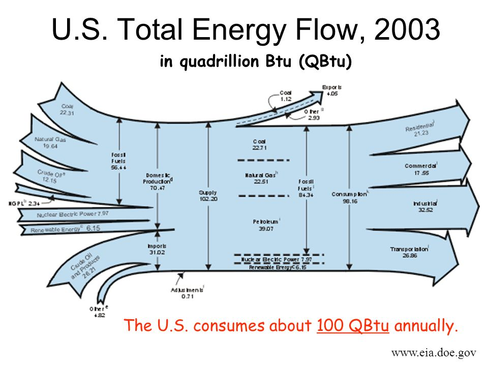 U.S. Total Energy Flow, 2003 in quadrillion Btu (QBtu)