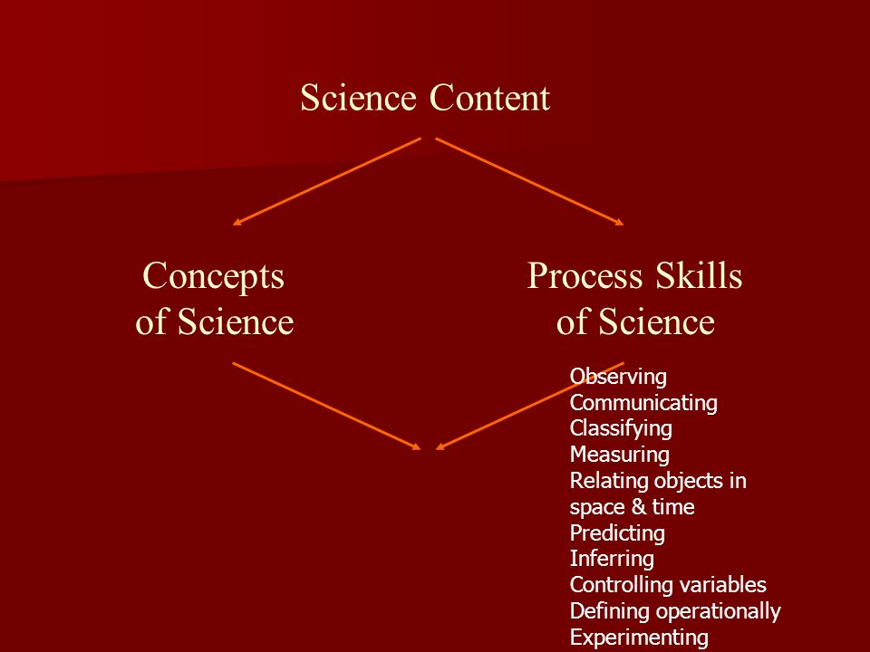 Process Skills of Science