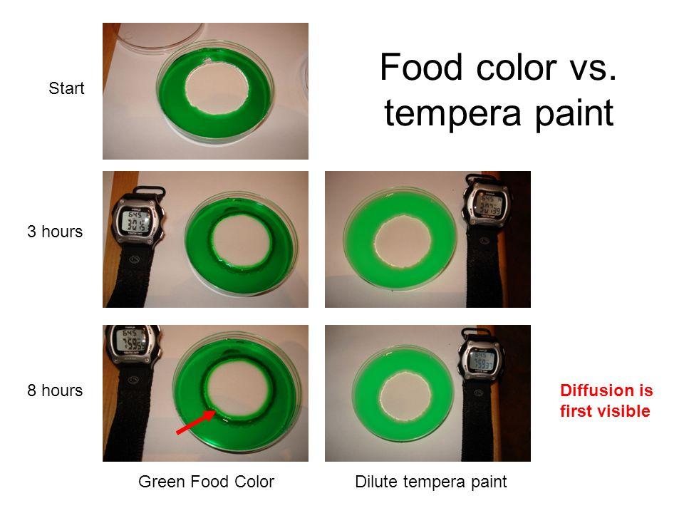 Food color vs. tempera paint
