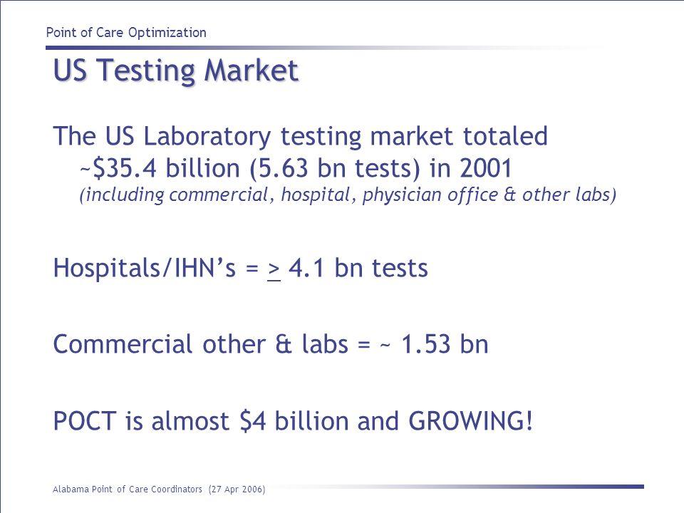 US Testing Market