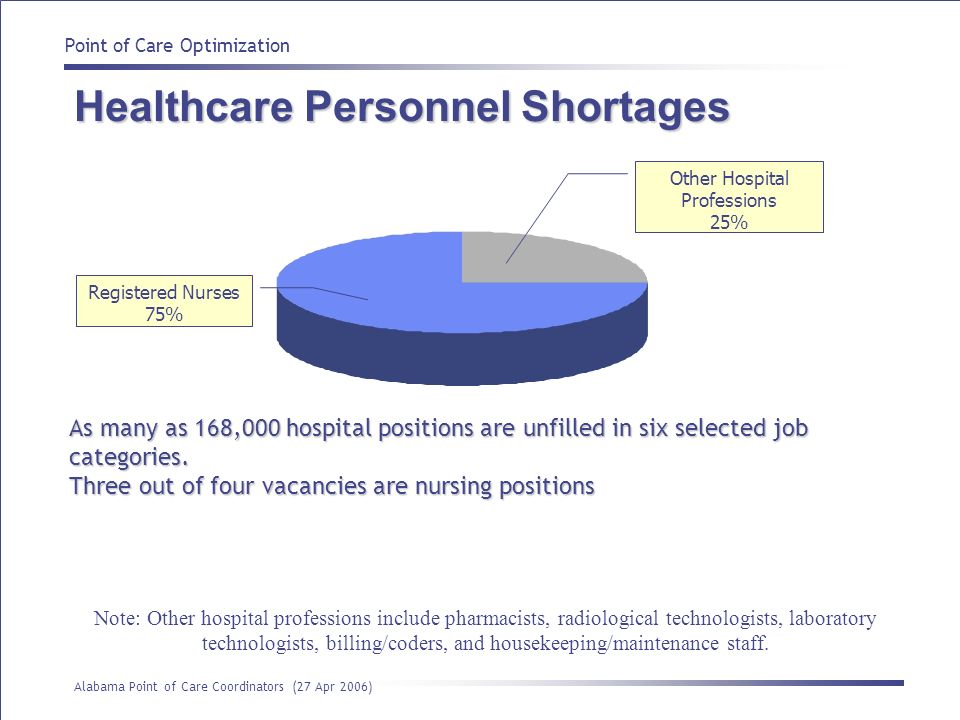 Healthcare Personnel Shortages
