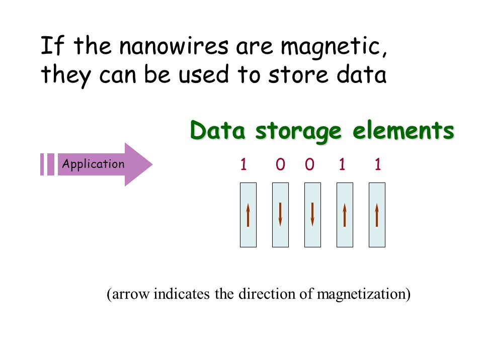 If the nanowires are magnetic, they can be used to store data