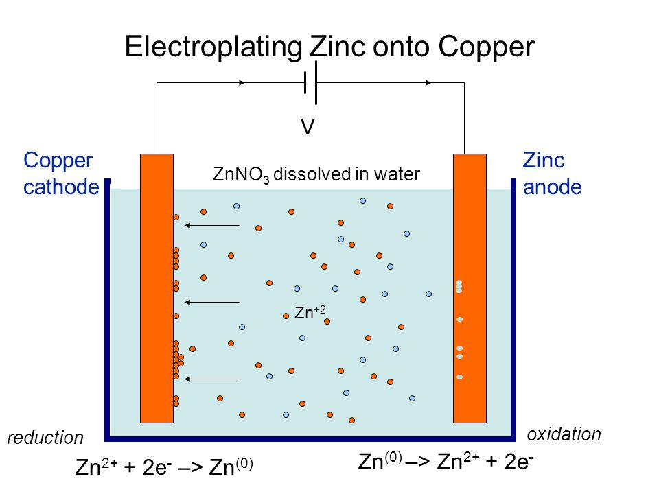 Electroplating Zinc onto Copper