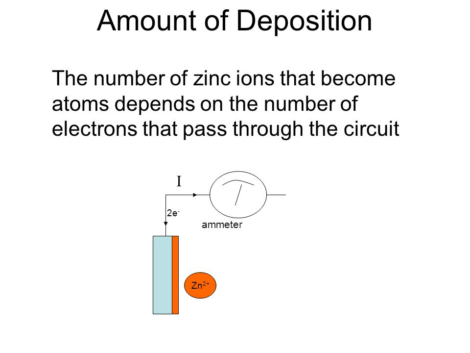 Amount of Deposition The number of zinc ions that become atoms depends on the number of electrons that pass through the circuit.
