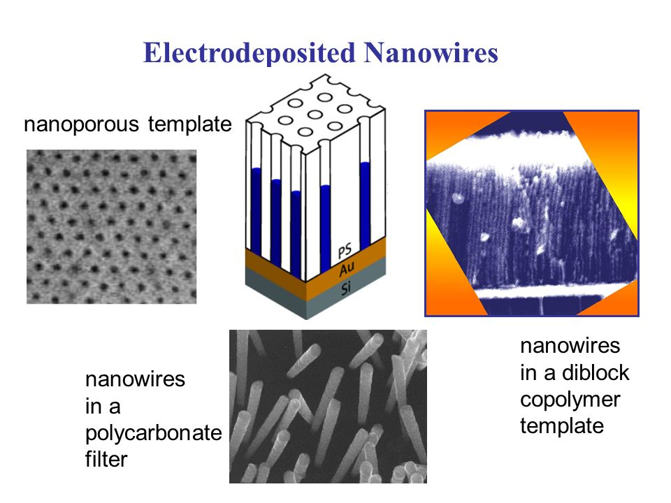 Electrodeposited Nanowires