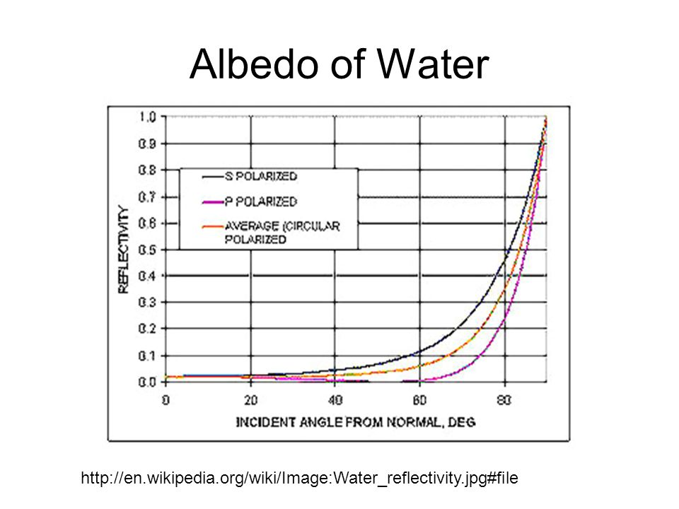 Albedo of Water http://en.wikipedia.org/wiki/Image:Water_reflectivity.jpg#file