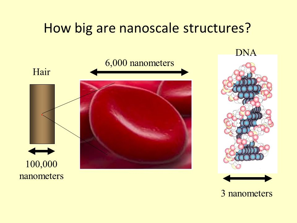 How big are nanoscale structures