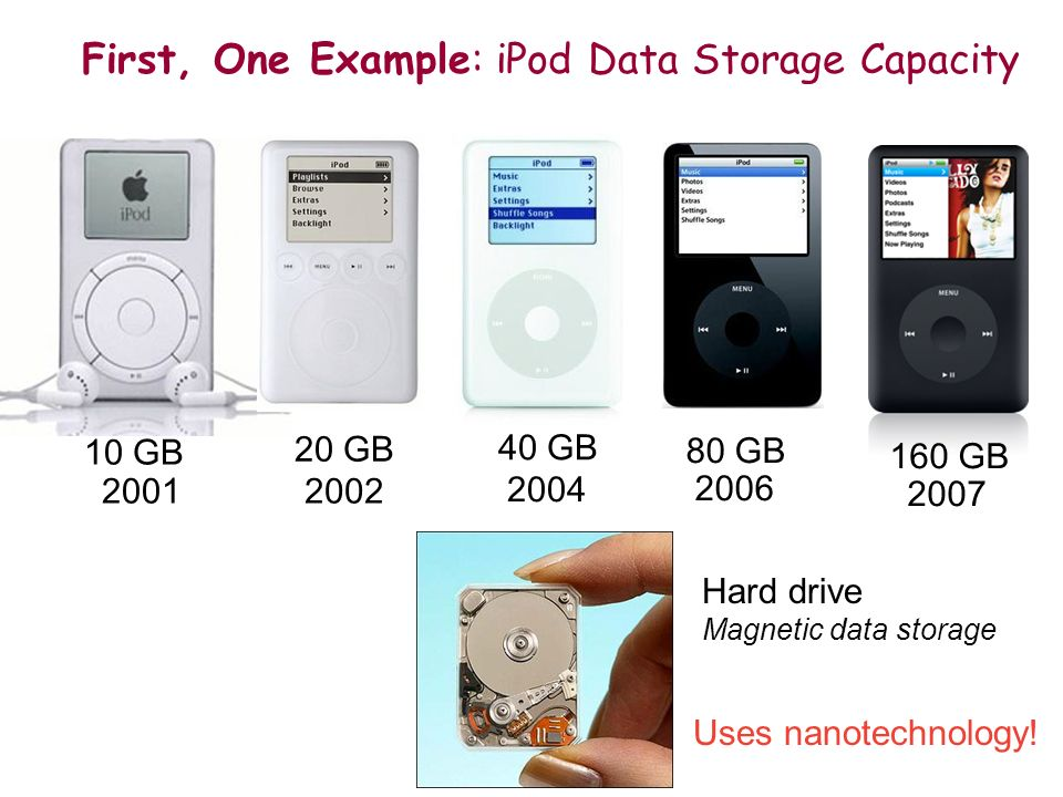 First, One Example: iPod Data Storage Capacity