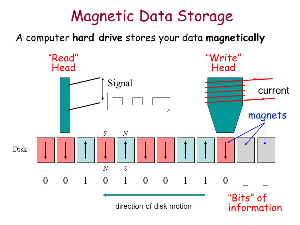 Magnetic Data StorageA computer hard drive stores your data magnetically. Read Head. Signal. Write