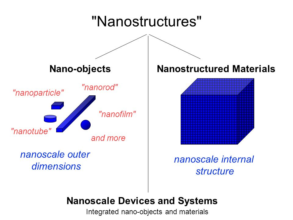 Nanostructures Nanoscale Devices and Systems Nano-objects