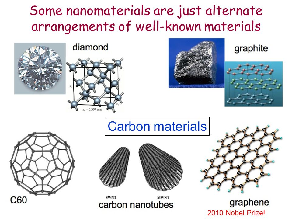 Some nanomaterials are just alternate arrangements of well-known materials