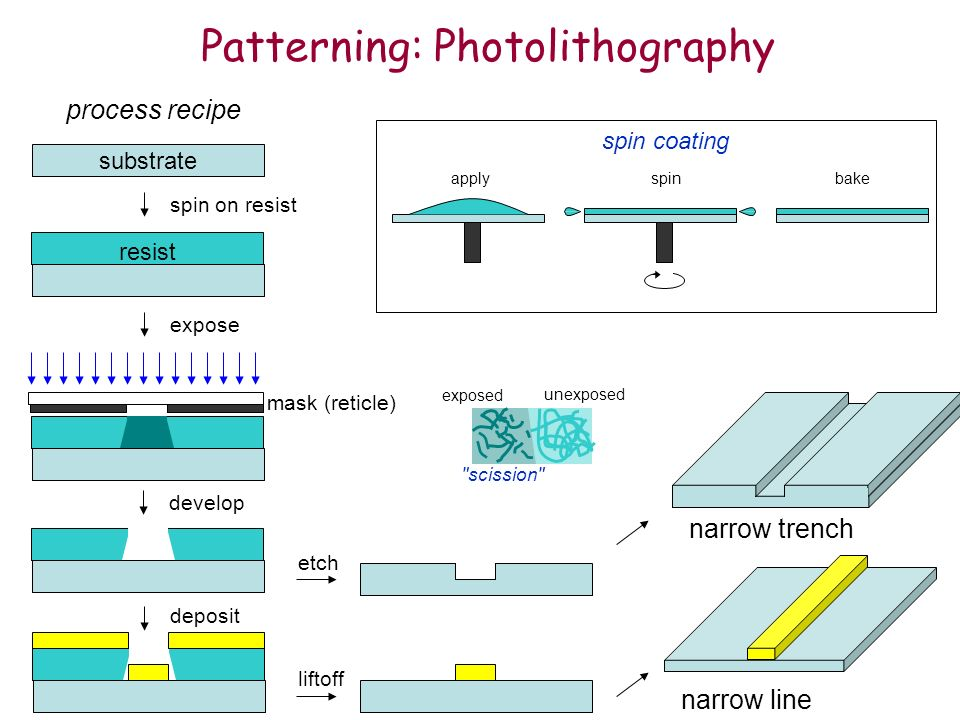 Patterning: Photolithography