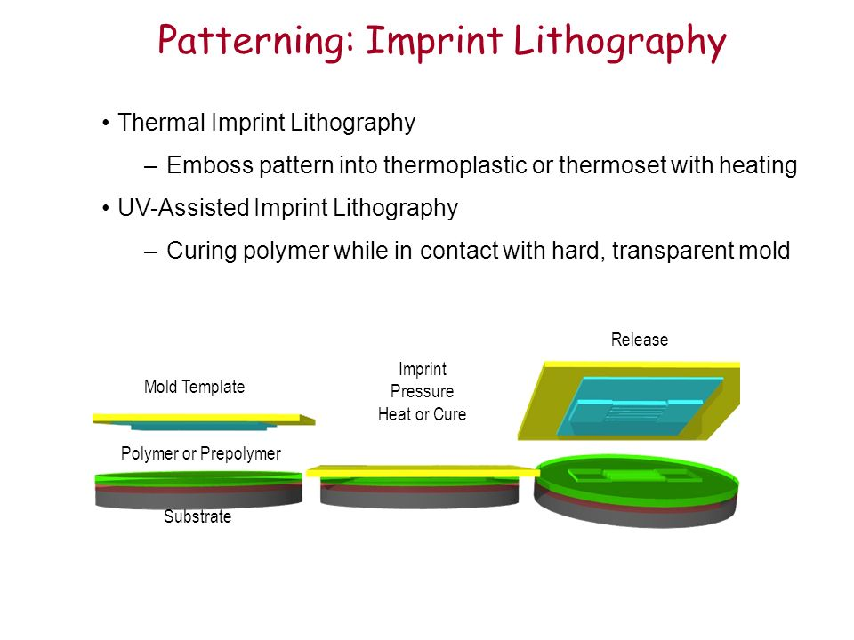 Patterning: Imprint Lithography