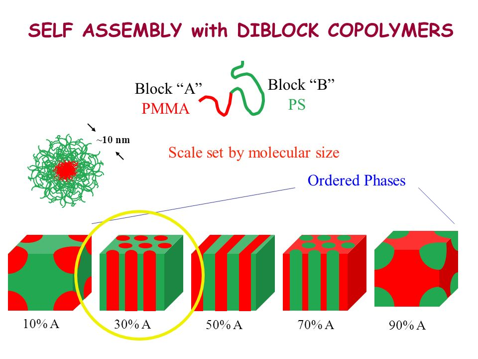 SELF ASSEMBLY with DIBLOCK COPOLYMERS