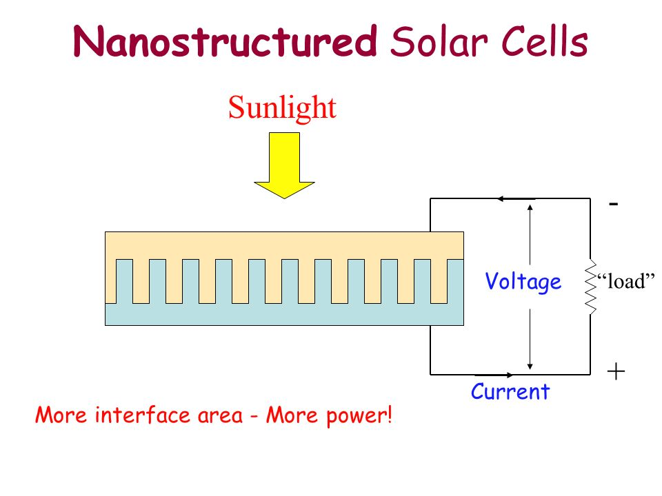 Nanostructured Solar Cells
