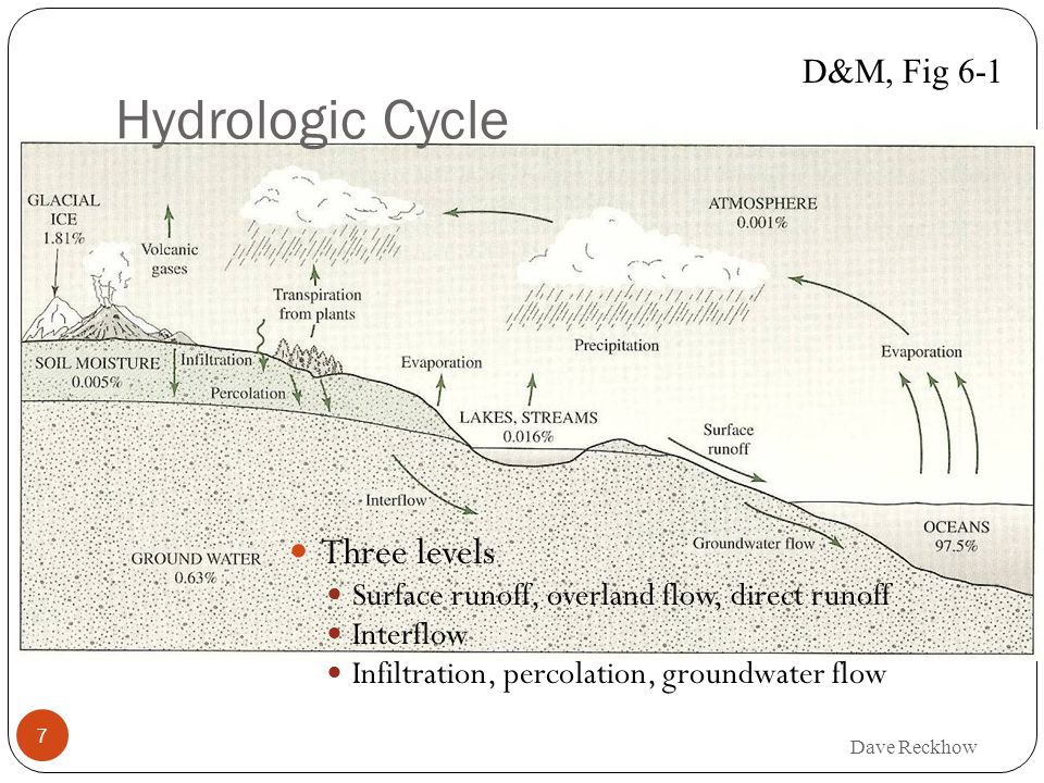 Hydrologic Cycle Three levels D&M, Fig 6-1