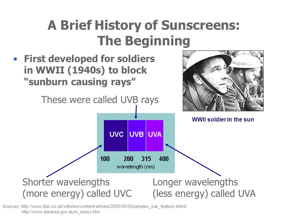 A Brief History of Sunscreens: The Beginning