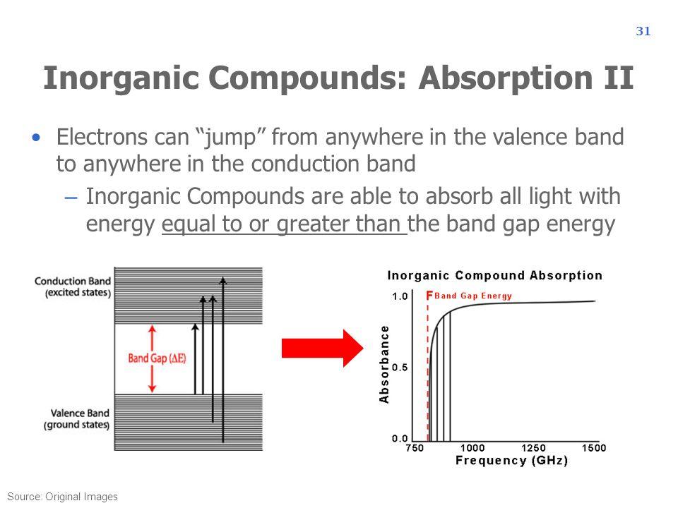 Inorganic Compounds: Absorption II