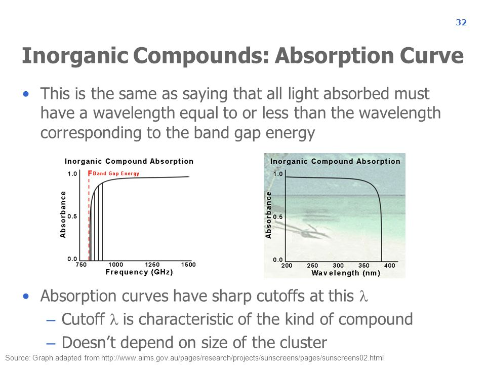 Inorganic Compounds: Absorption Curve