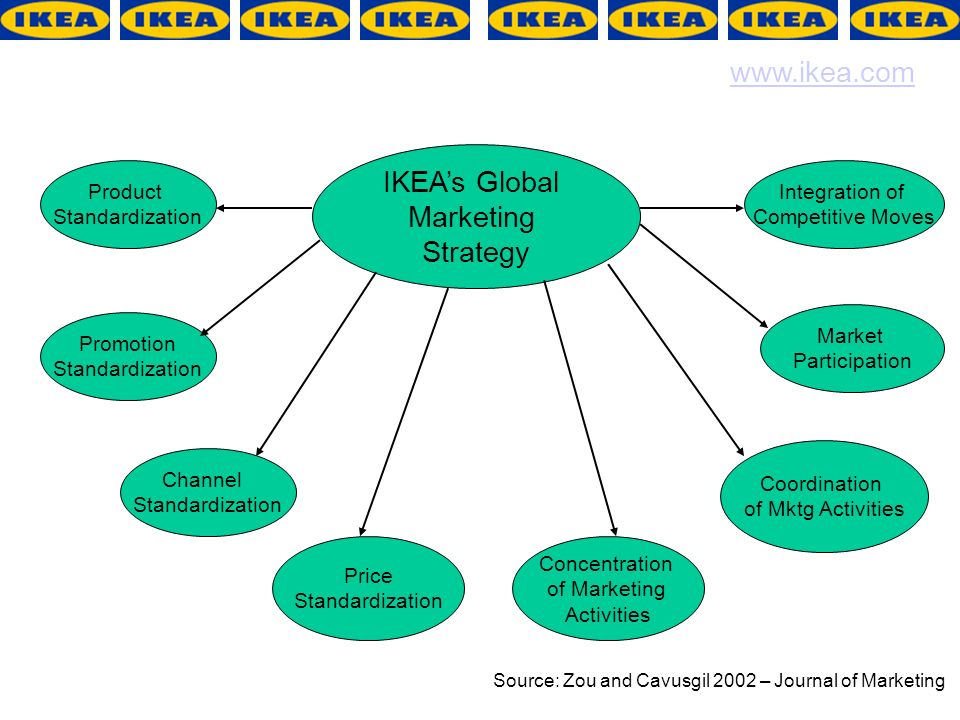 what factors account for the success of ikea Swot analysis ikea's goals of  ikea's 'cost consciousness' means that low prices are taken into account when  • economic factors -the.