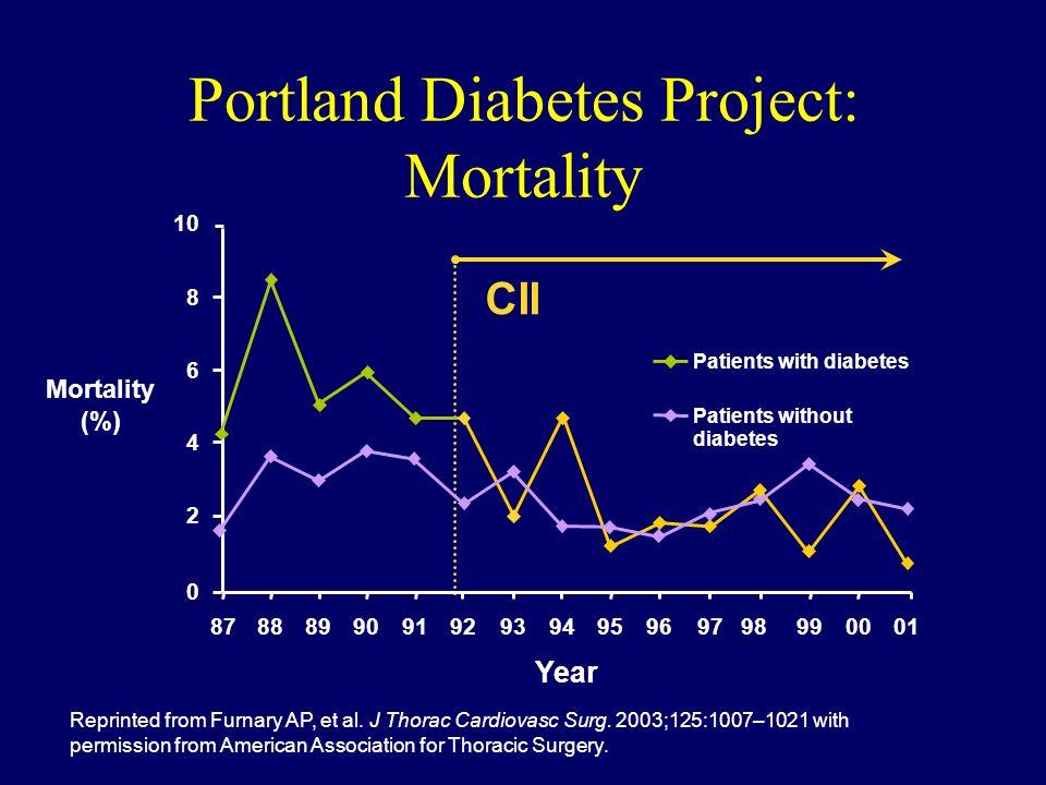 Portland Diabetes Project: Mortality