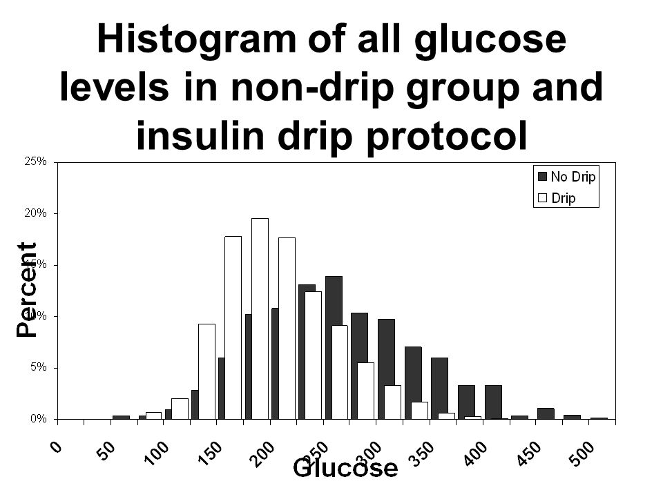 Histogram of all glucose levels in non-drip group and insulin drip protocol