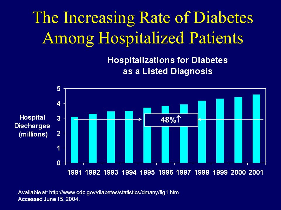 The Increasing Rate of Diabetes Among Hospitalized Patients