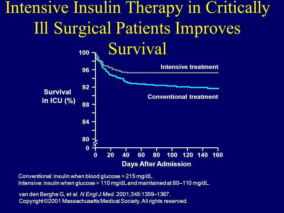 Intensive Insulin Therapy in Critically Ill Surgical Patients Improves Survival